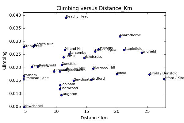 Dist_climb