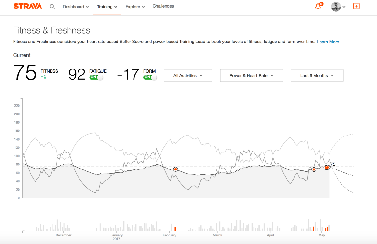 Strava Fitness and Freshness