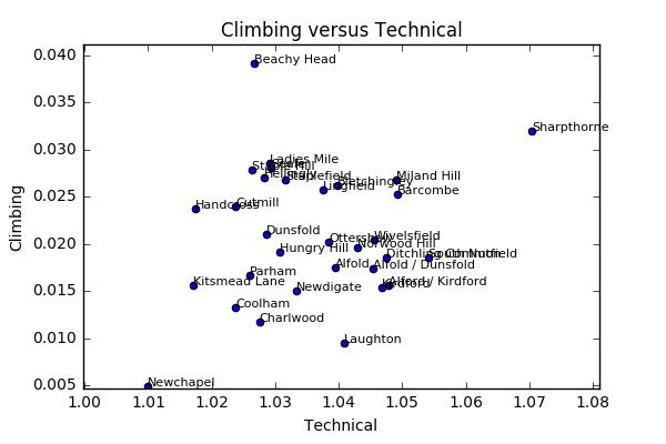 Tech_climb