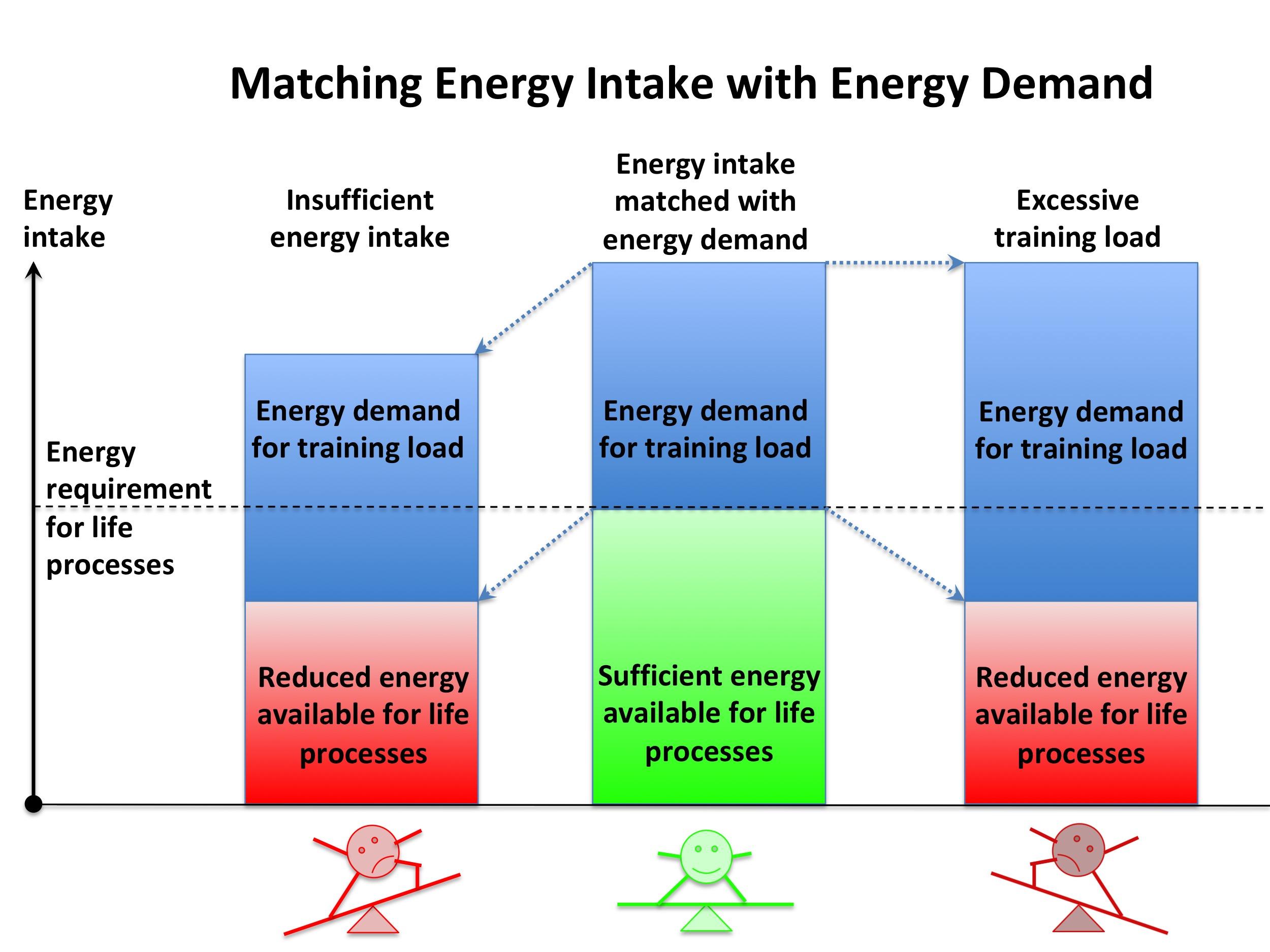 EnergyBalance