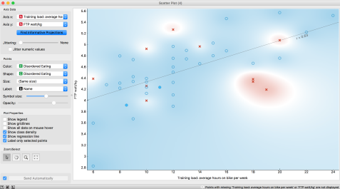 Orange Scatter Plot