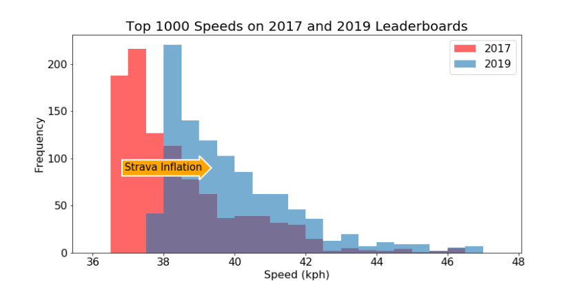 Speed20172019