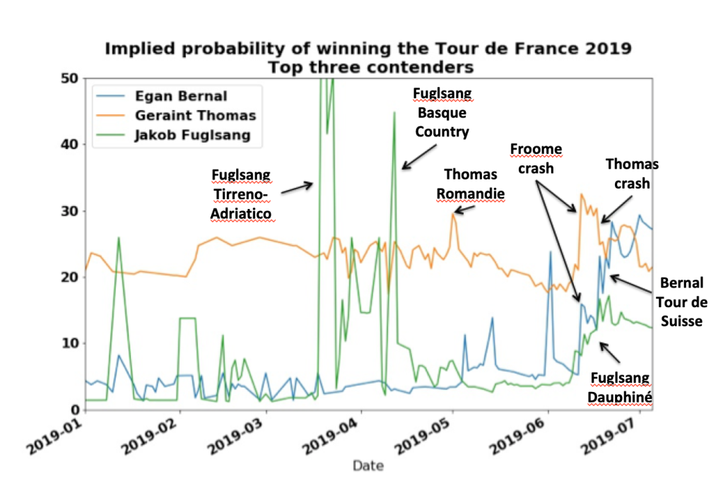Betting on the Tour – Science4Performance