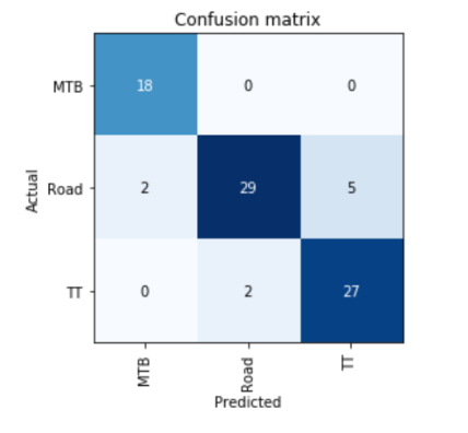 Deep Learning – Science4Performance